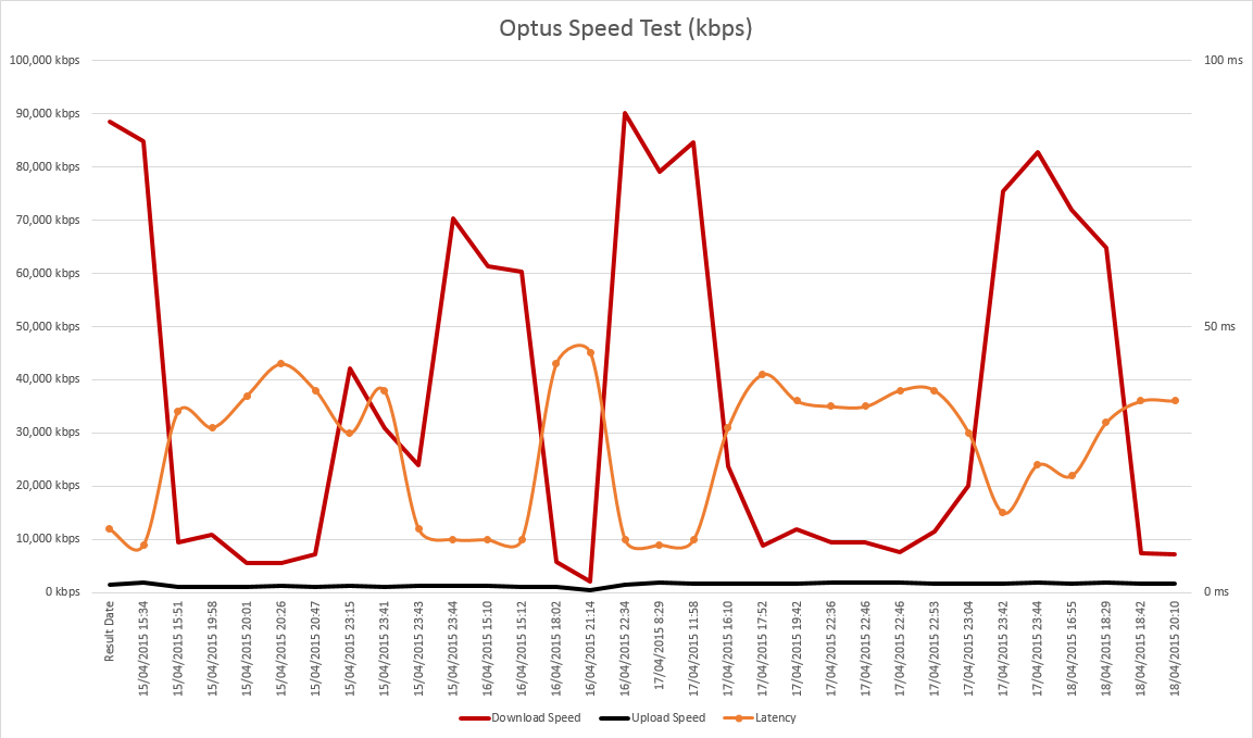 Optus Cable 100Mbps Unlimited, Well not really
